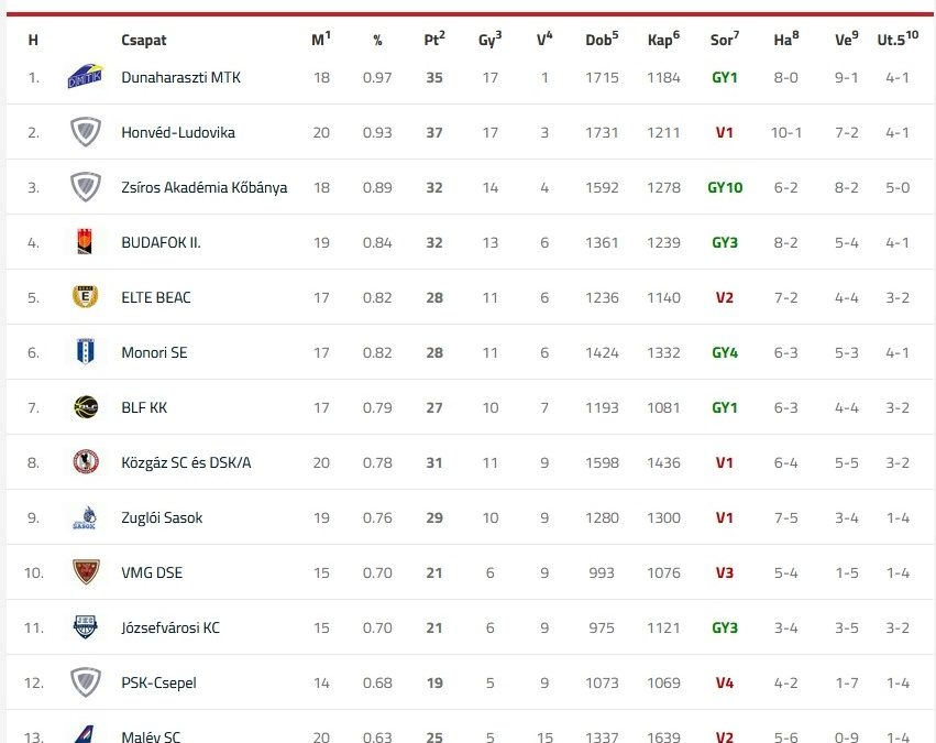 Szép eredmények az NBII-es kosárlabda bajnokság felénél